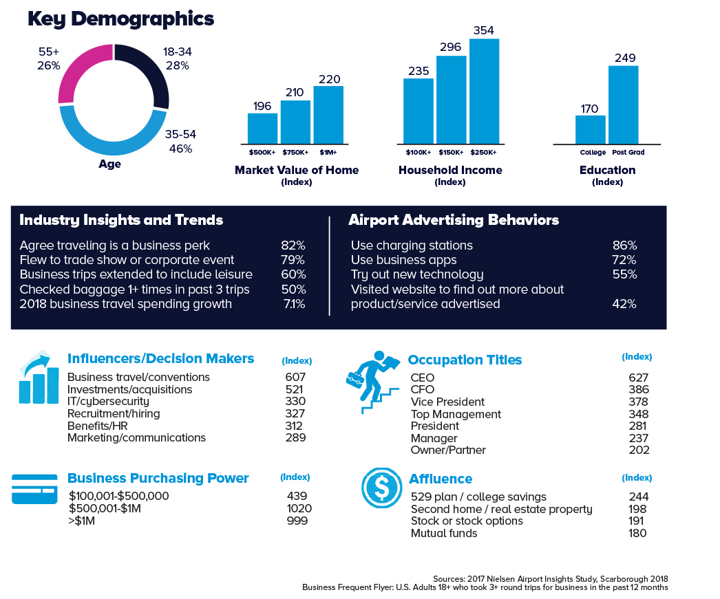 Business Frequent Flyer Statistics